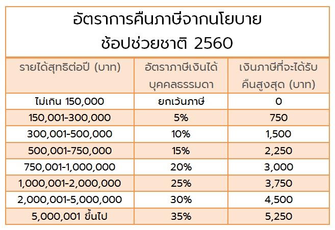 ช้อปช่วยชาติ 2560 หักลดหย่อนได้เท่าไร ได้เงินคืนแค่ไหน ?
